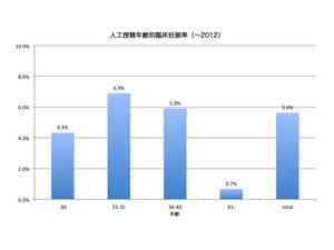 2013 AIH 年齢別臨床妊娠率.jpg