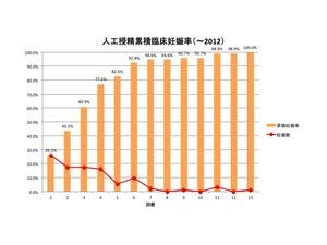 2013 AIH 累積臨床妊娠率.jpg