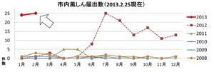 風疹横浜市、13年2月.jpg